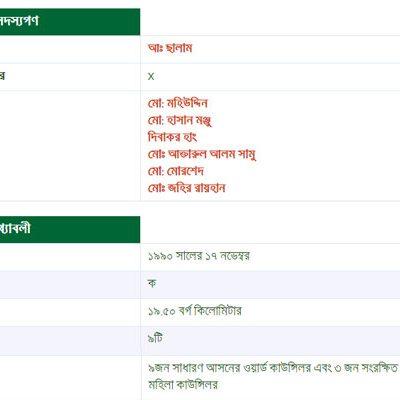 BD Mayor Municipality Details