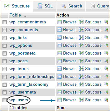 browse wp_users